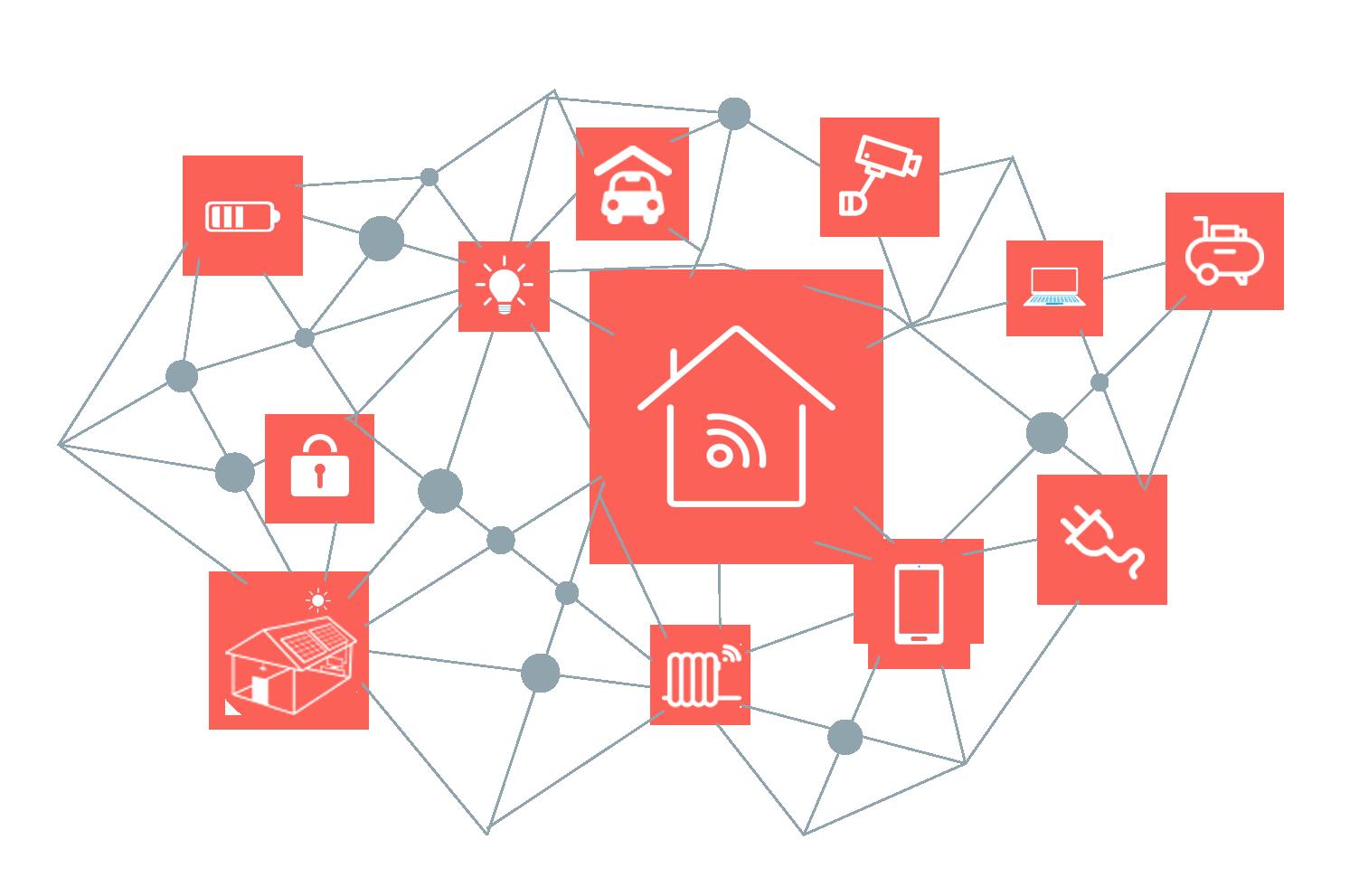 Smart Home Harms